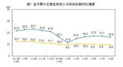 统计局:前8月工业利润增速有所减缓 结构趋于改善